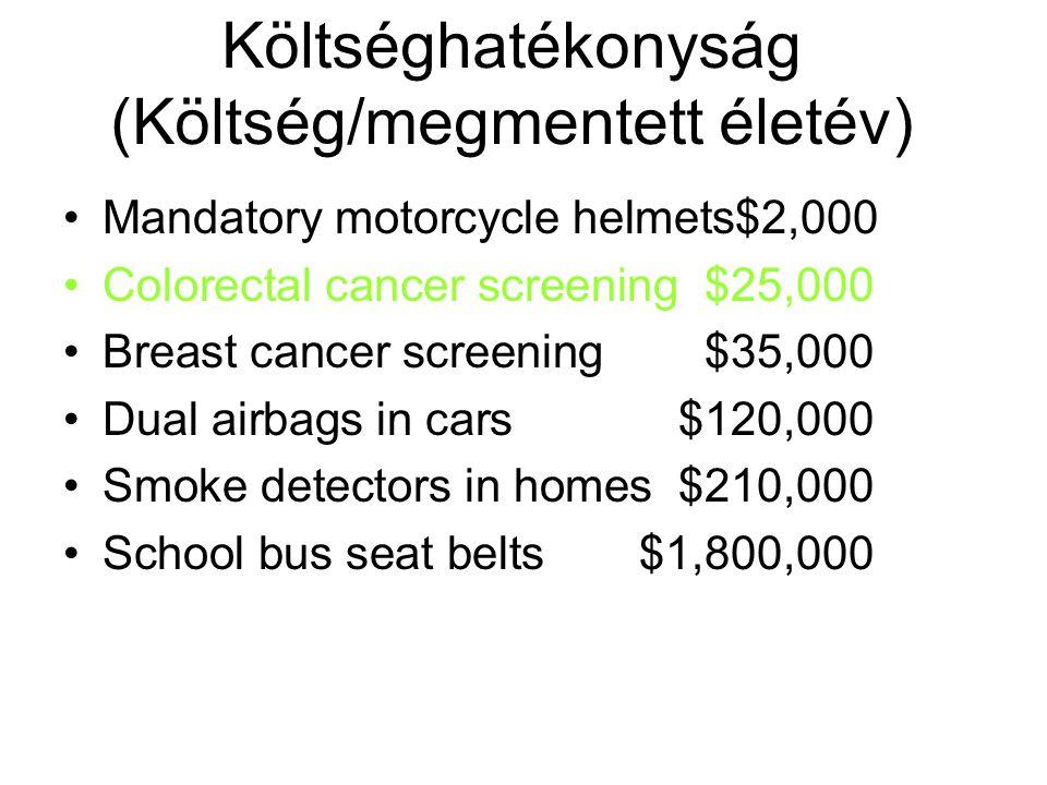 Költséghatékonyság (Költség/megmentett életév)