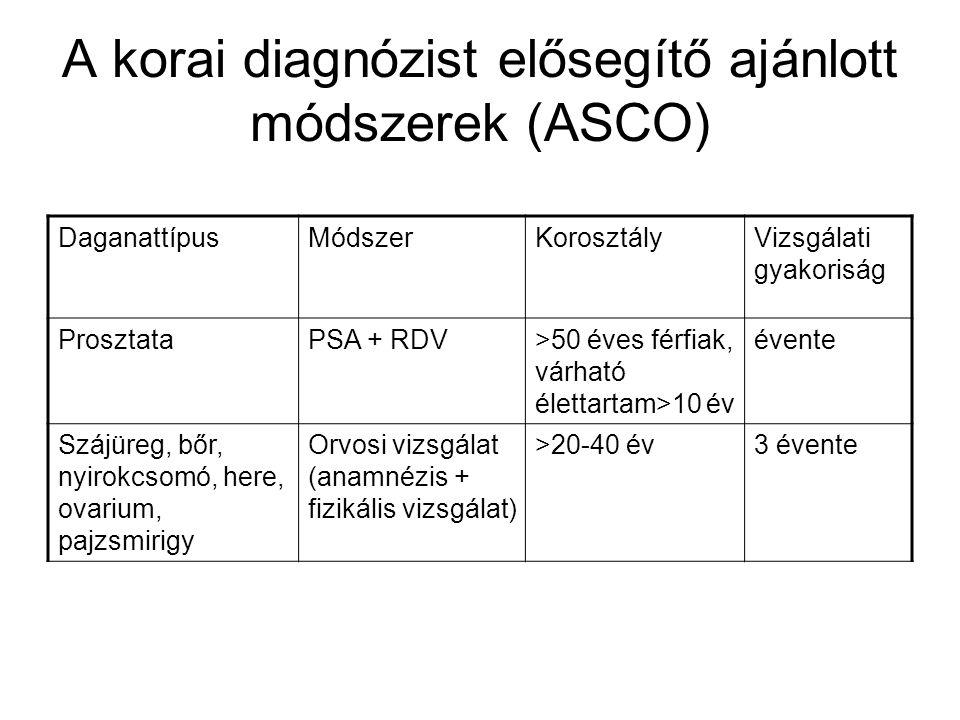 A korai diagnózist elősegítő ajánlott módszerek (ASCO)