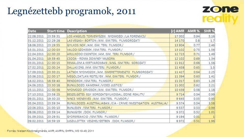 Legnézettebb programok, 2011