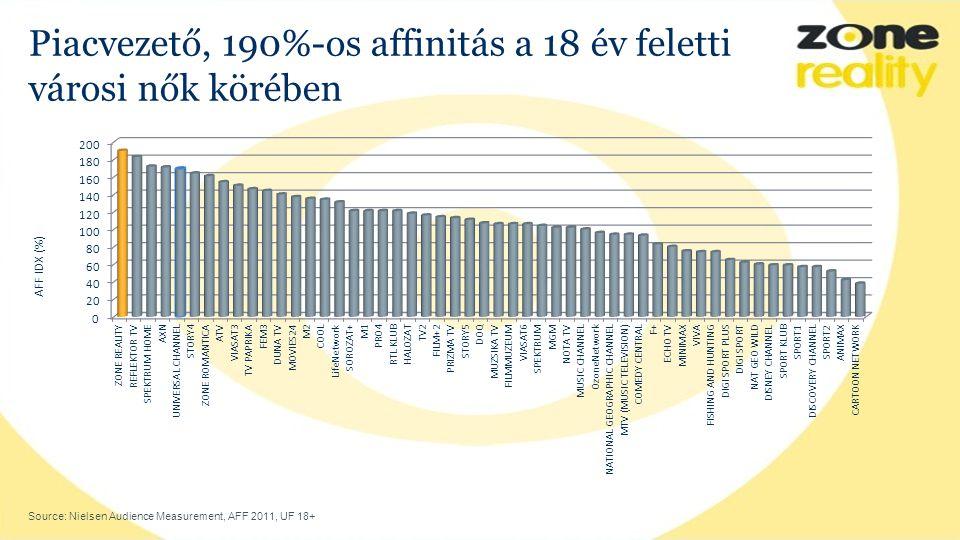 Piacvezető, 190%-os affinitás a 18 év feletti városi nők körében