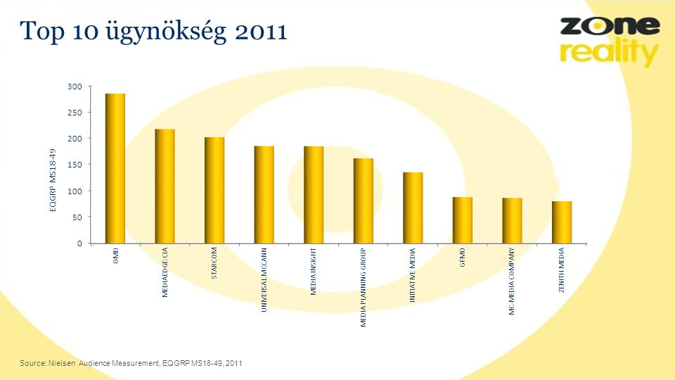 Top 10 ügynökség 2011 Source: Nielsen Audience Measurement, EQGRP MS18-49, 2011