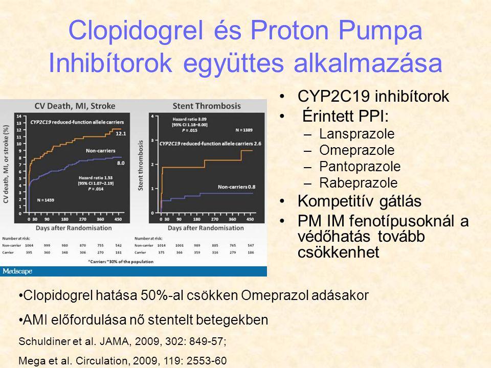 Clopidogrel és Proton Pumpa Inhibítorok együttes alkalmazása