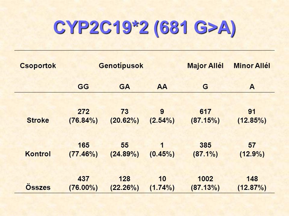 CYP2C19*2 (681 G>A) Csoportok Genotípusok Major Allél Minor Allél