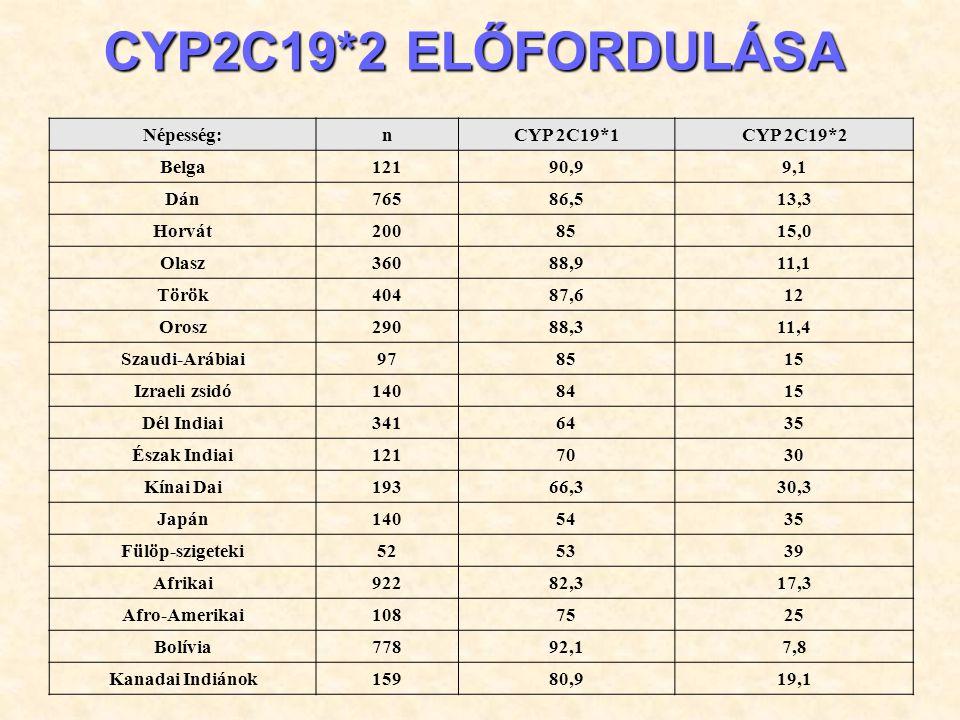 CYP2C19*2 ELŐFORDULÁSA Népesség: n CYP 2C19*1 CYP 2C19*2 Belga 121