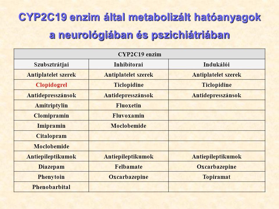 CYP2C19 enzim által metabolizált hatóanyagok a neurológiában és pszichiátriában