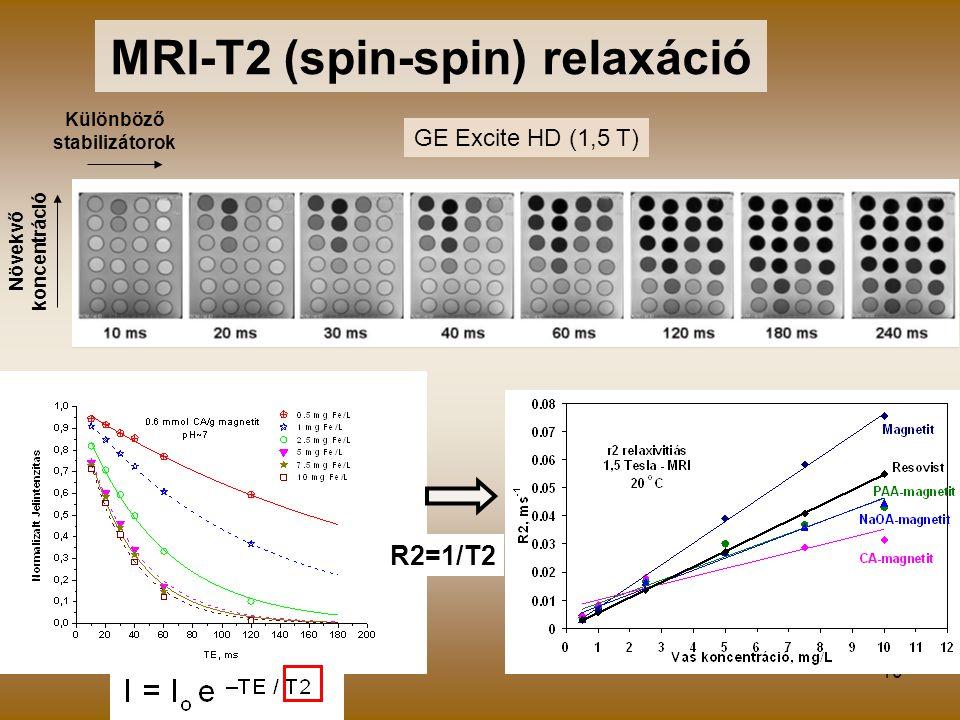 MRI-T2 (spin-spin) relaxáció Különböző stabilizátorok