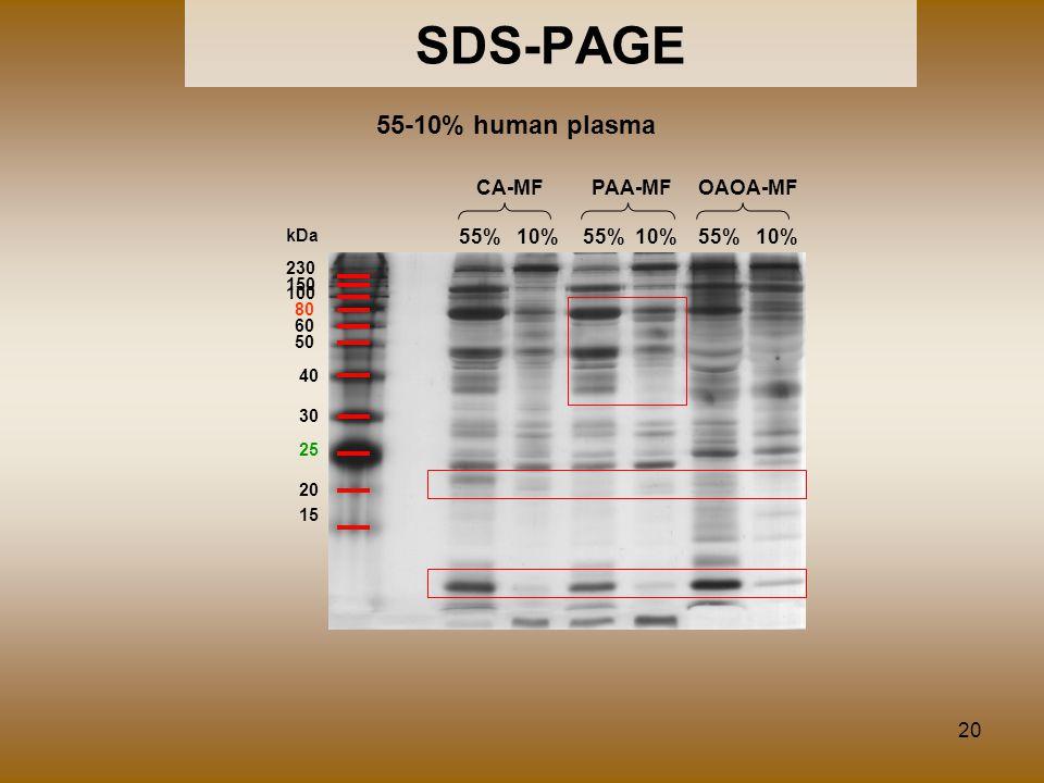 SDS-PAGE 55-10% human plasma CA-MF PAA-MF OAOA-MF 55% 10% 55% 10%