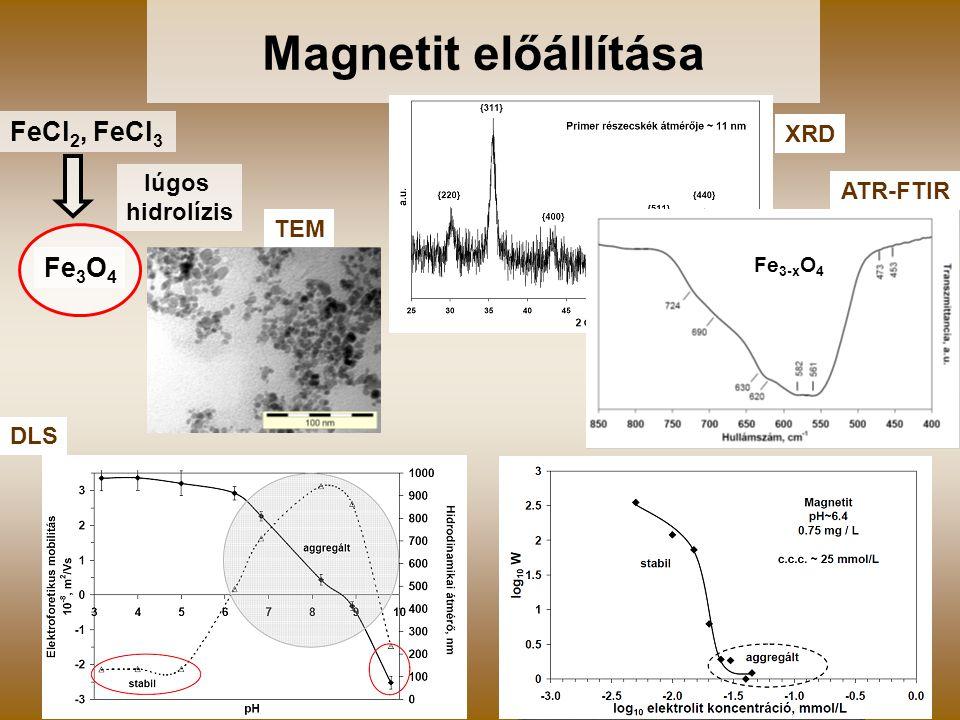 Magnetit előállítása FeCl2, FeCl3 Fe3O4 XRD lúgos ATR-FTIR hidrolízis