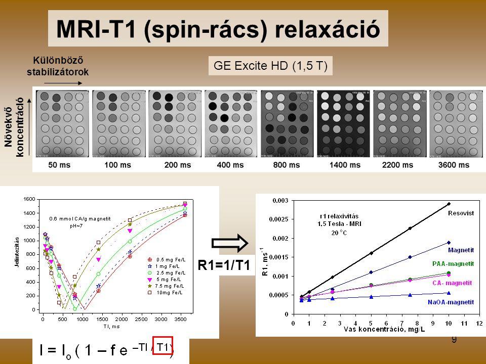 MRI-T1 (spin-rács) relaxáció Különböző stabilizátorok