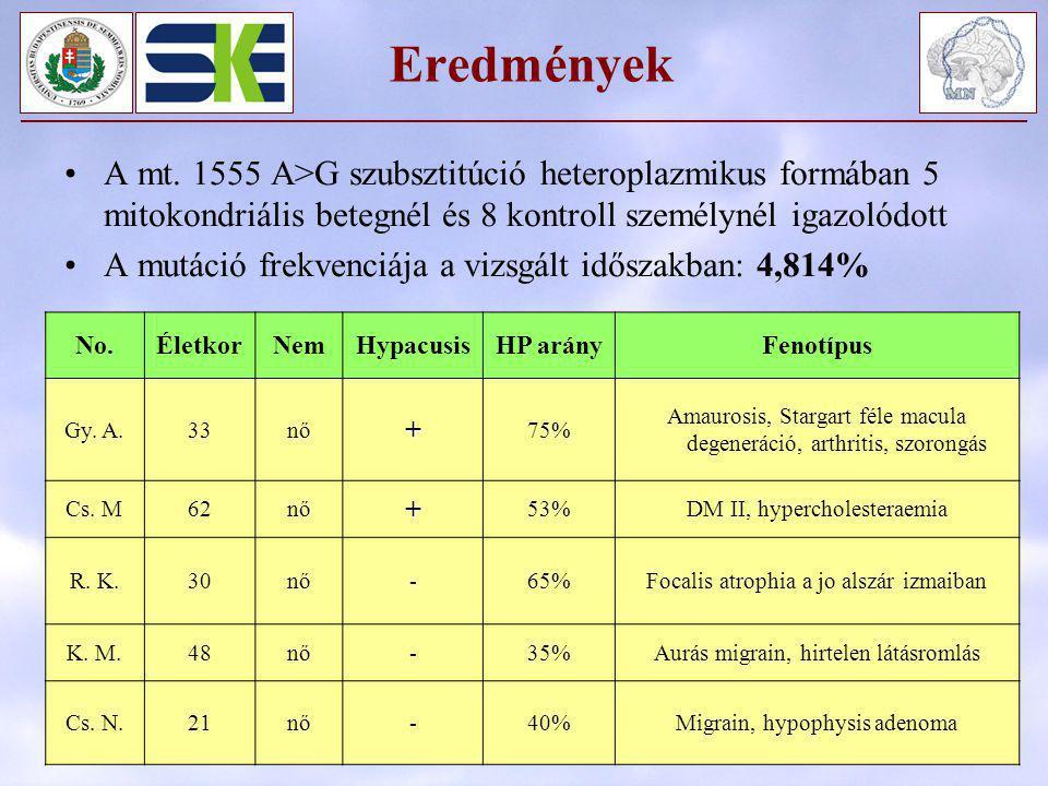 Eredmények A mt. 1555 A>G szubsztitúció heteroplazmikus formában 5 mitokondriális betegnél és 8 kontroll személynél igazolódott.