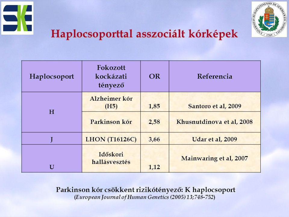 Haplocsoporttal asszociált kórképek