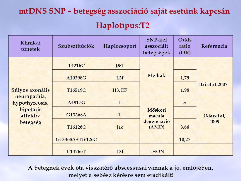 mtDNS SNP – betegség asszociáció saját esetünk kapcsán Haplotípus:T2