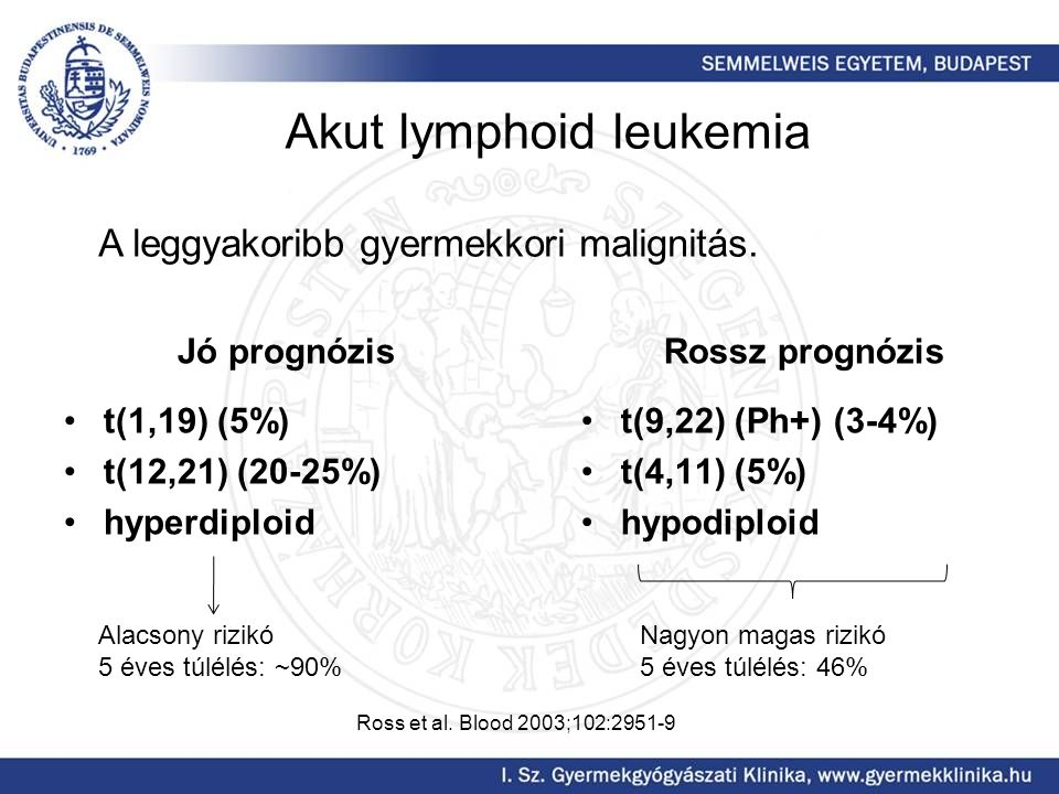 Akut lymphoid leukemia