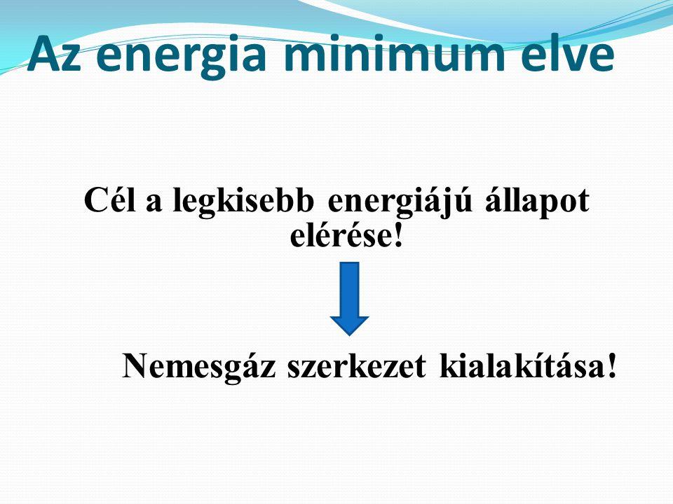Az energia minimum elve