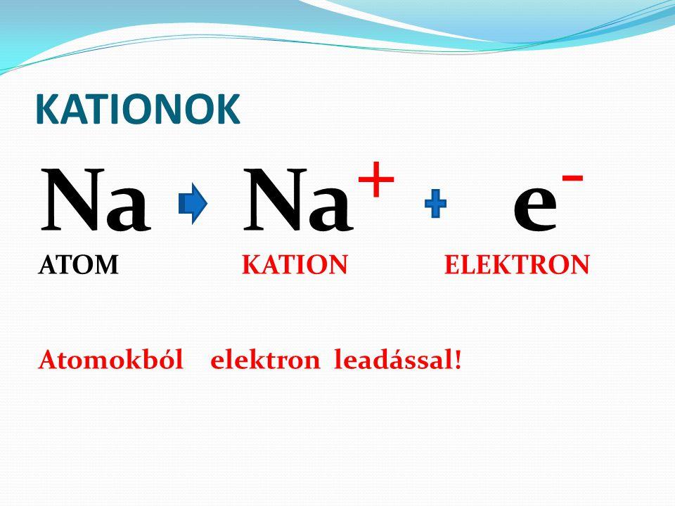 KATIONOK Na Na+ e- ATOM KATION ELEKTRON Atomokból elektron leadással!