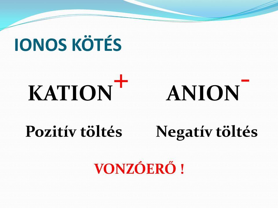 KATION+ ANION- Pozitív töltés Negatív töltés VONZÓERŐ !