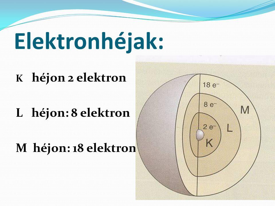 Elektronhéjak: L héjon: 8 elektron M héjon: 18 elektron