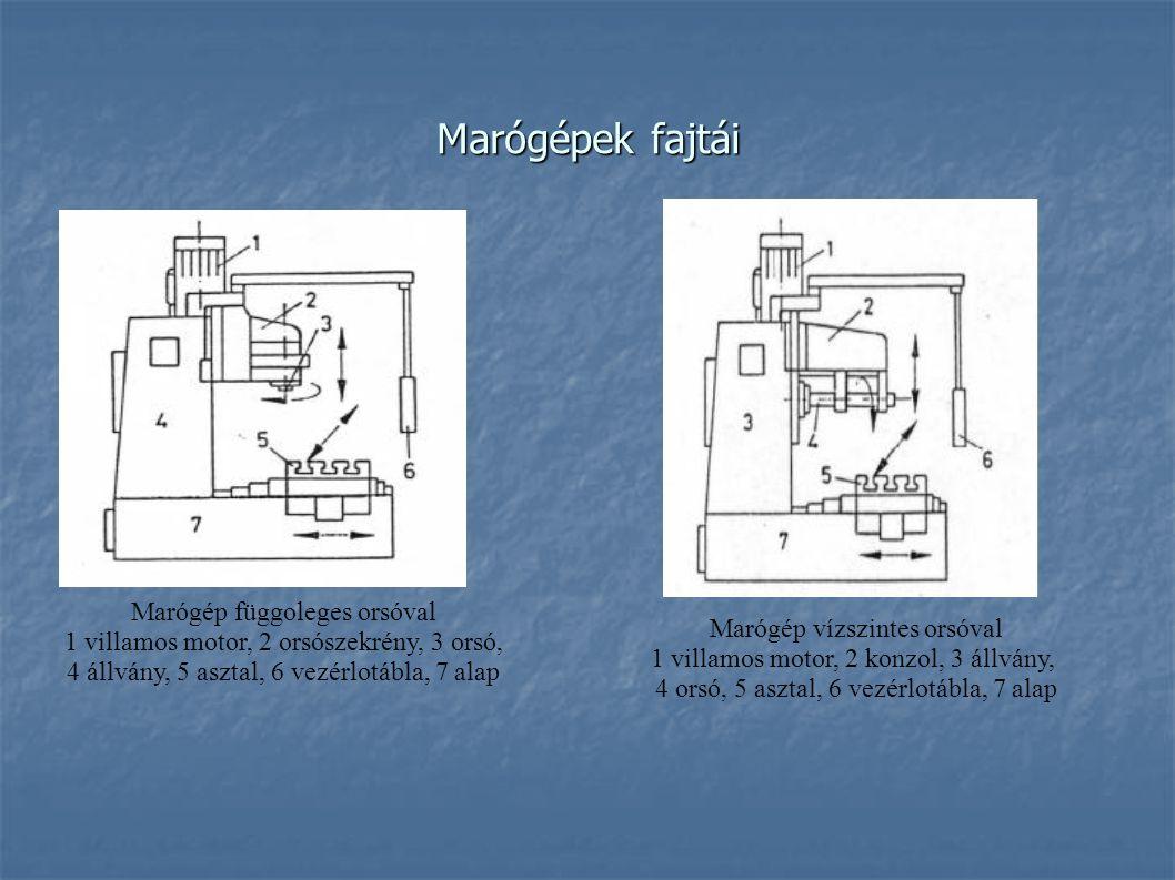 Marógépek fajtái Marógép függoleges orsóval