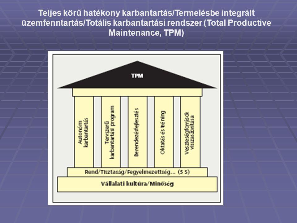 Teljes körű hatékony karbantartás/Termelésbe integrált üzemfenntartás/Totális karbantartási rendszer (Total Productive Maintenance, TPM)