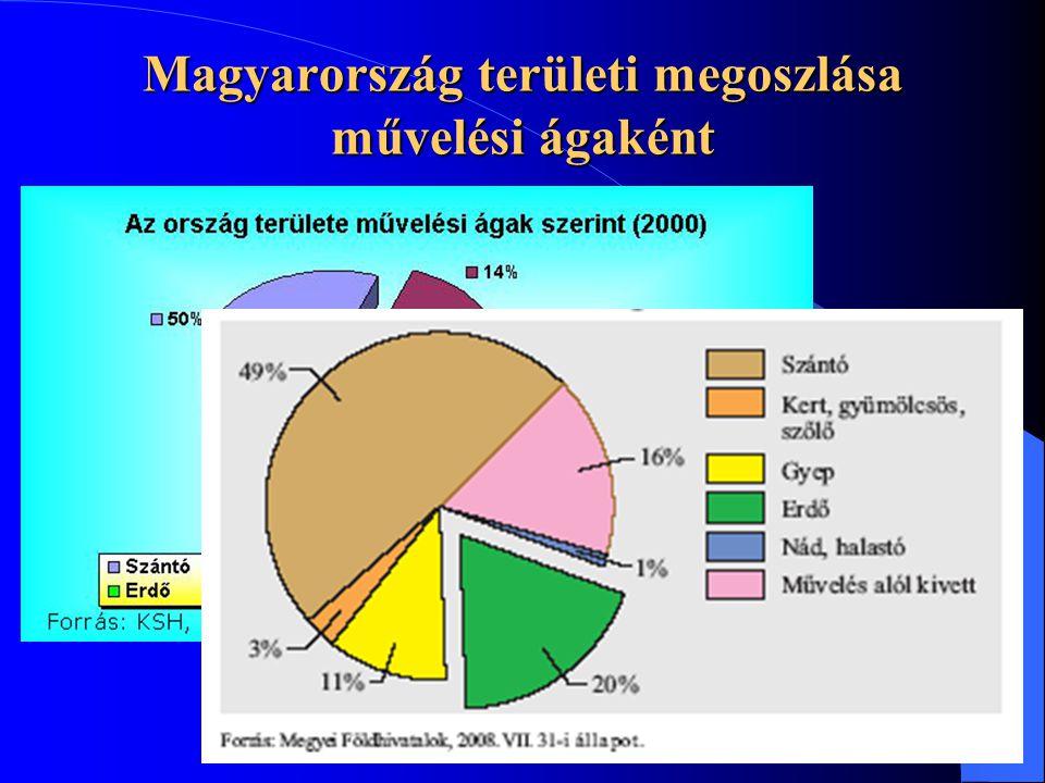 Magyarország területi megoszlása művelési ágaként