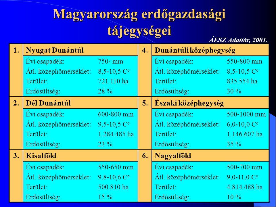 Magyarország erdőgazdasági tájegységei