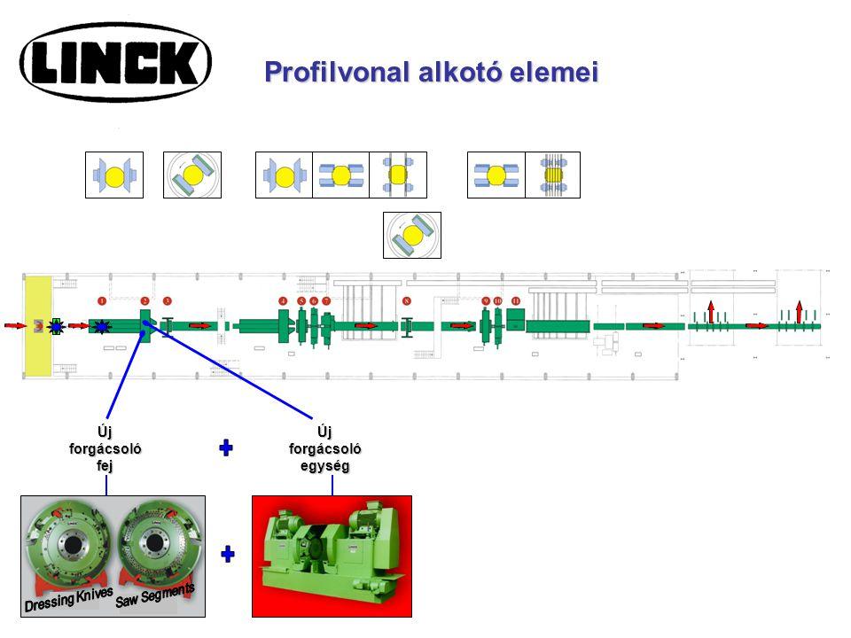 + Profilvonal alkotó elemei Új forgácsoló fej Új forgácsoló egység