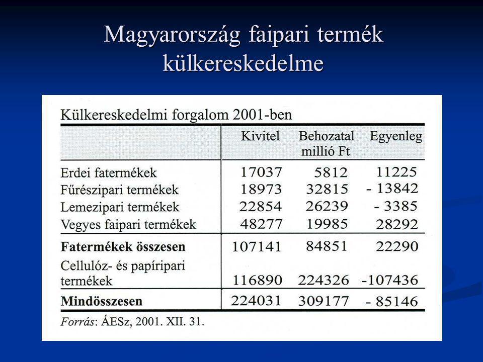 Magyarország faipari termék külkereskedelme