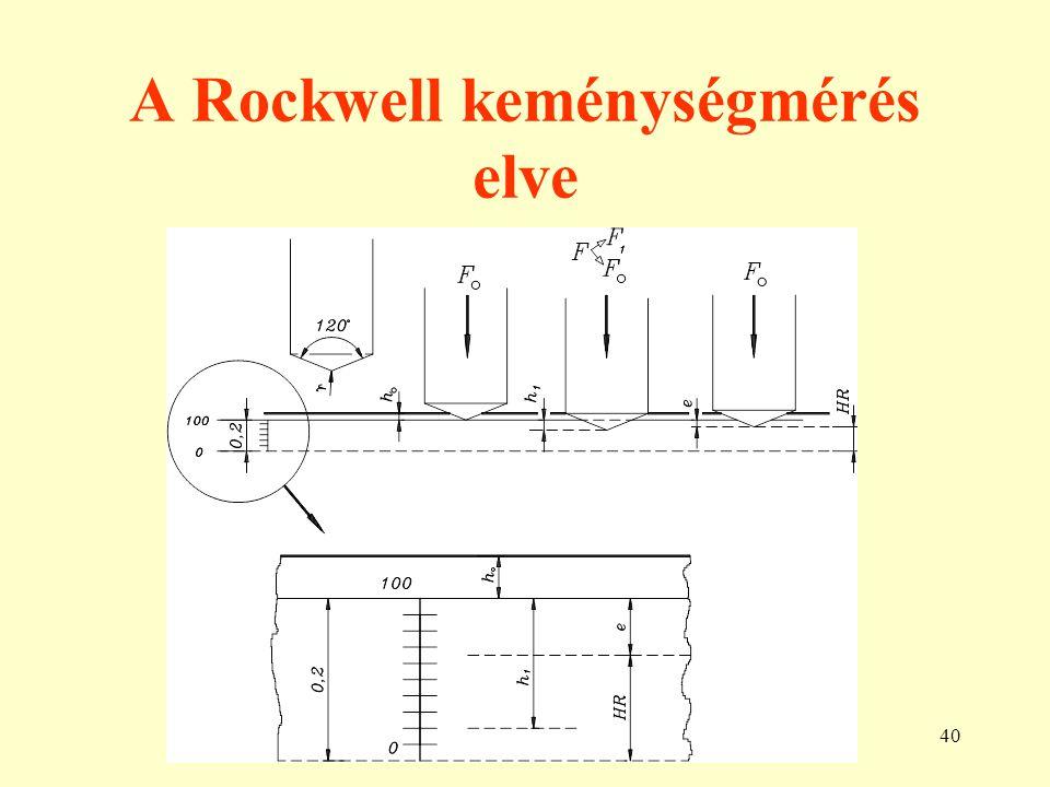 A Rockwell keménységmérés elve