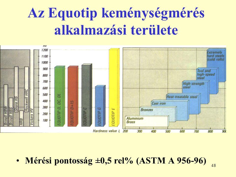 Az Equotip keménységmérés alkalmazási területe