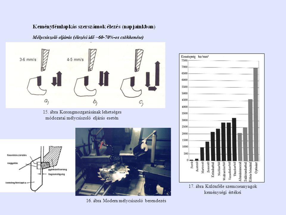 17. ábra Különféle szemcseanyagok keménységi értékei