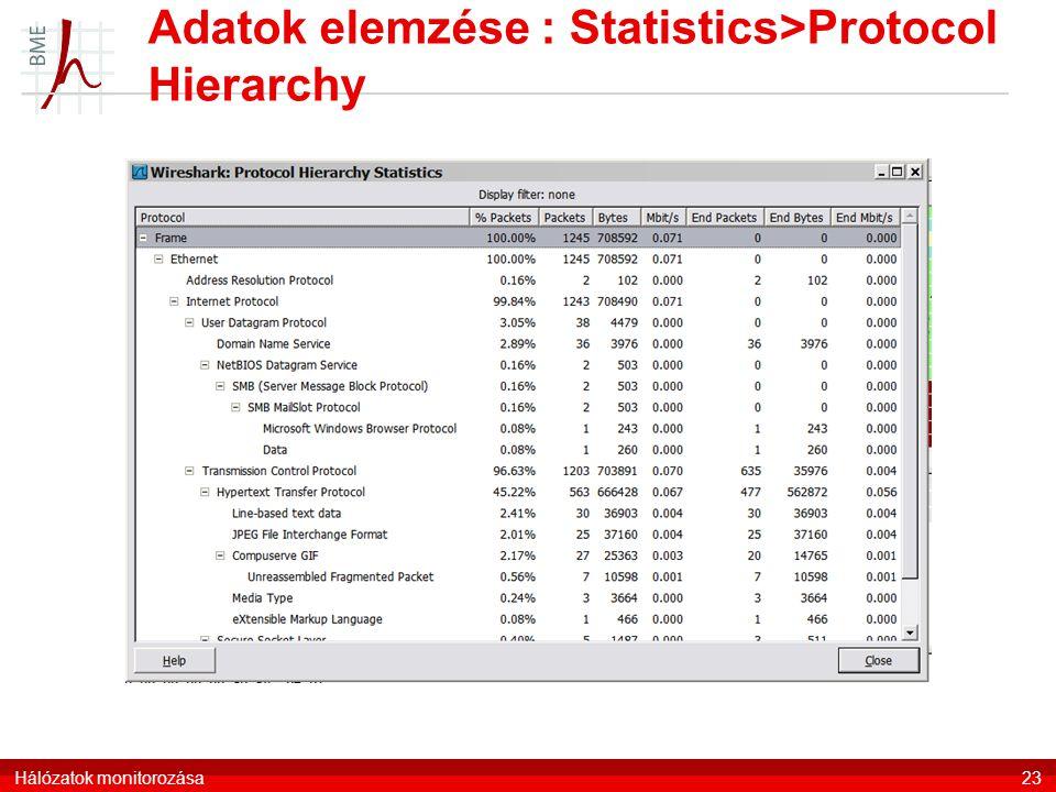 Adatok elemzése : Statistics>Protocol Hierarchy