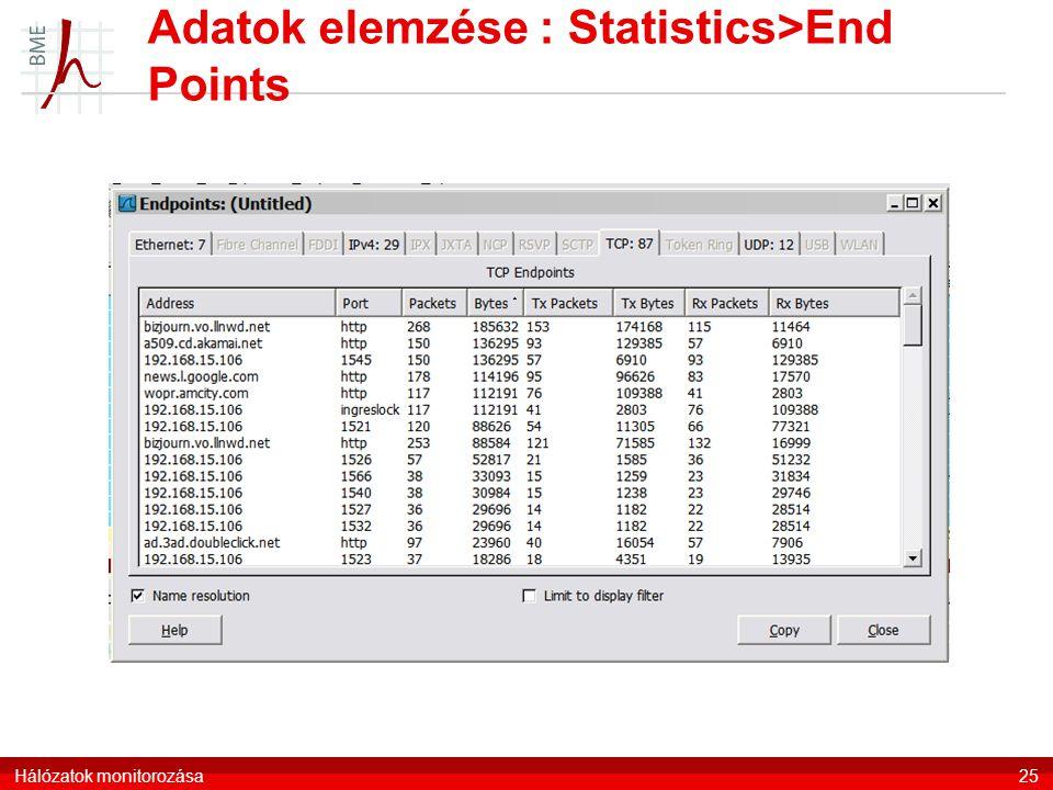 Adatok elemzése : Statistics>End Points
