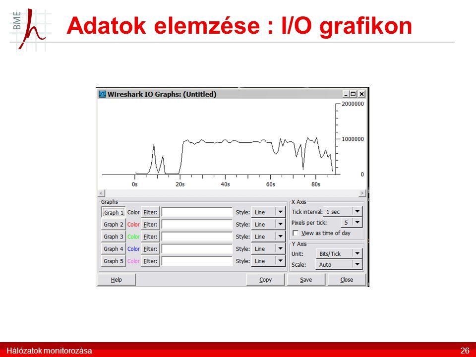Adatok elemzése : I/O grafikon