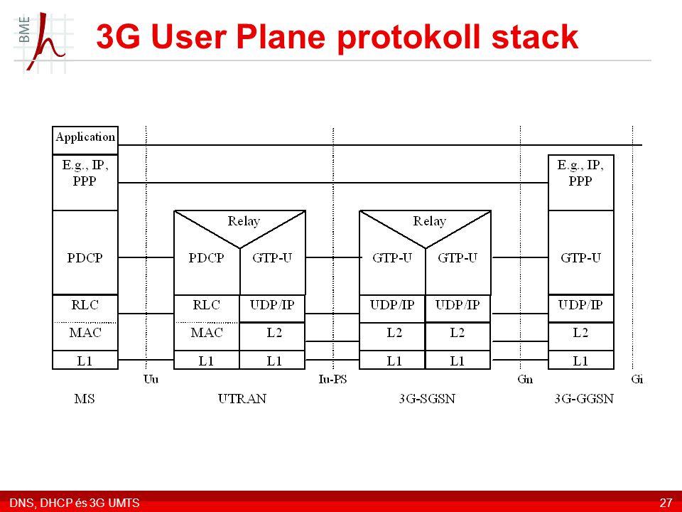 3G User Plane protokoll stack