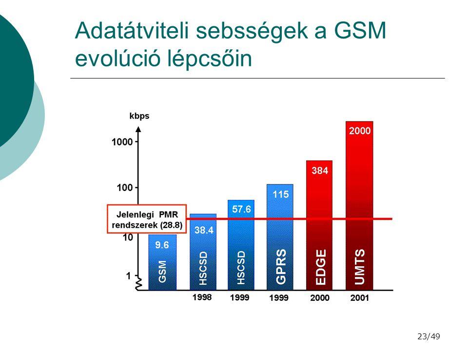 Adatátviteli sebsségek a GSM evolúció lépcsőin
