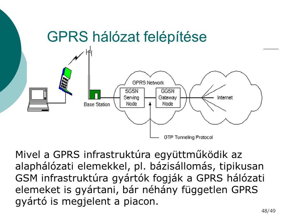 GPRS hálózat felépítése