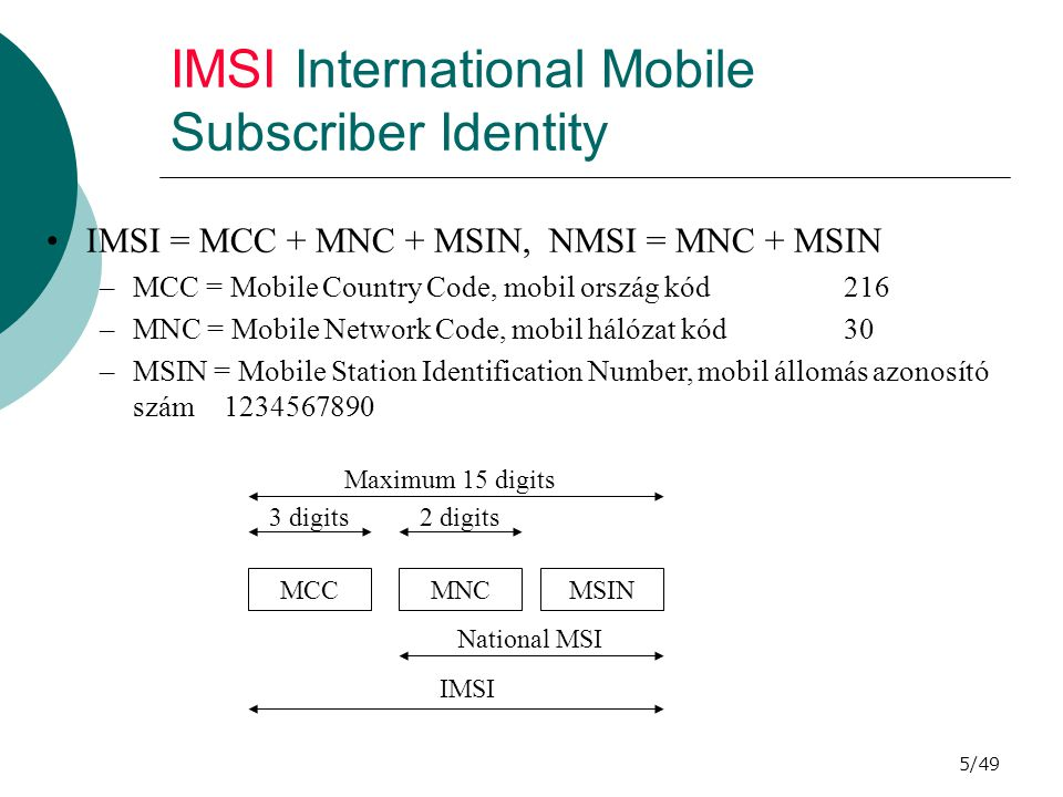 IMSI International Mobile Subscriber Identity