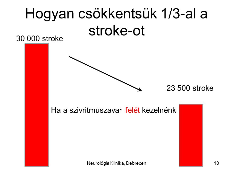 Hogyan csökkentsük 1/3-al a stroke-ot