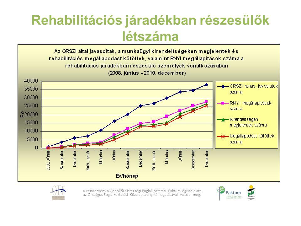 Rehabilitációs járadékban részesülők létszáma