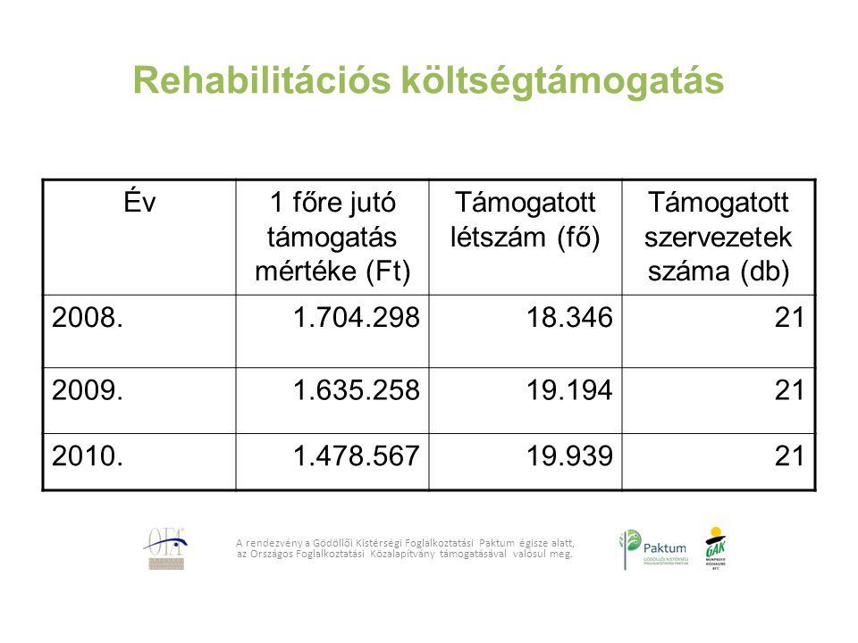 Rehabilitációs költségtámogatás