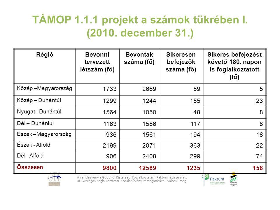 TÁMOP 1.1.1 projekt a számok tükrében I. (2010. december 31.)
