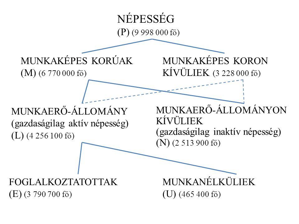 NÉPESSÉG (P) (9 998 000 fő) MUNKAKÉPES KORÚAK (M) (6 770 000 fő)