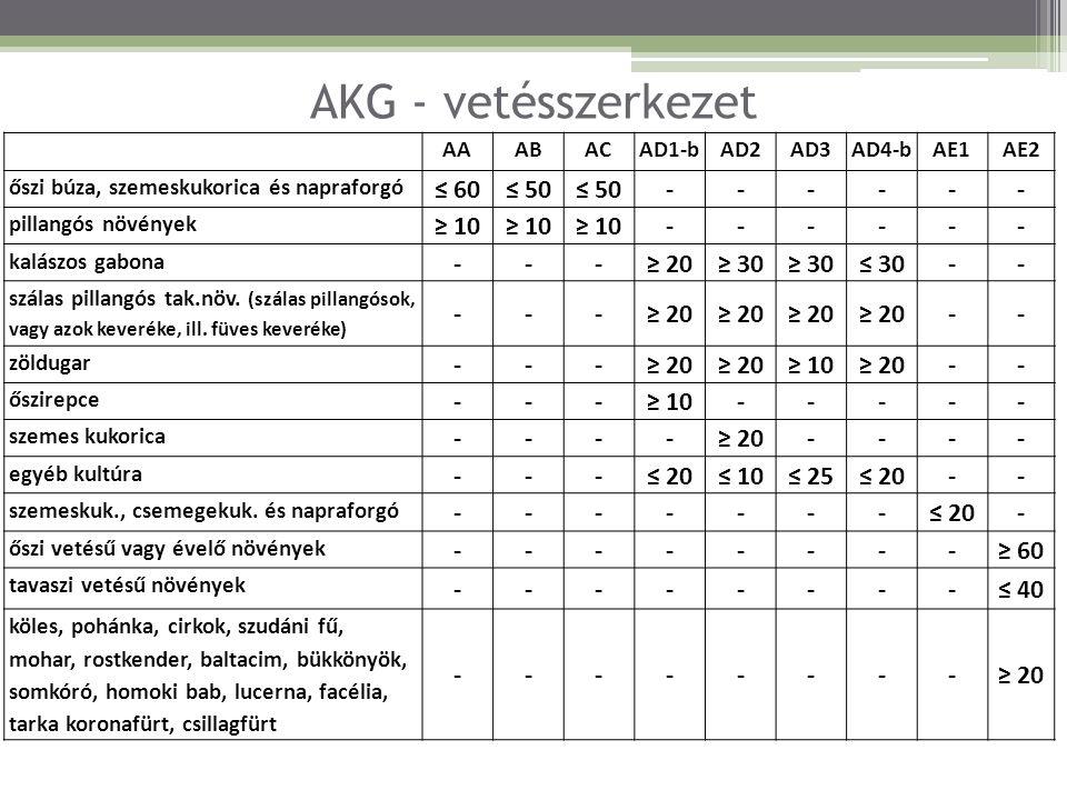 AKG - vetésszerkezet ≤ 60 ≤ 50 - ≥ 10 ≥ 20 ≥ 30 ≤ 30 ≤ 20 ≤ 10 ≤ 25