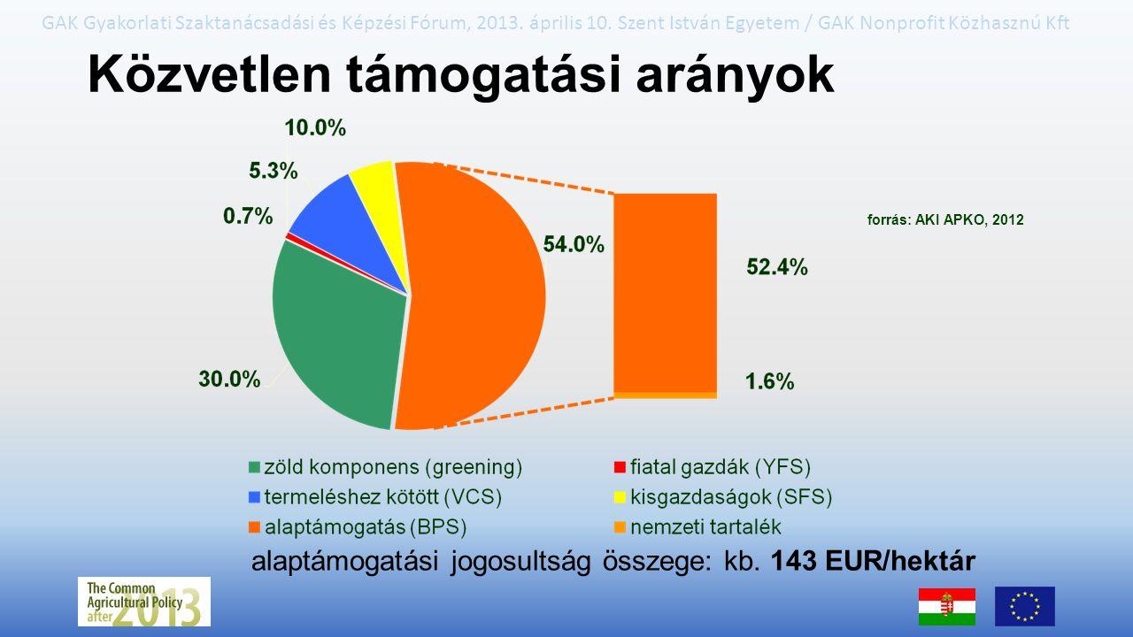 Közvetlen támogatási arányok