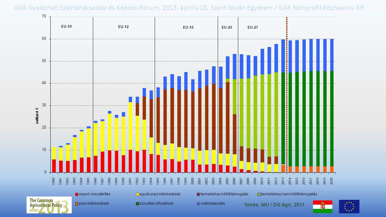 forrás: AKI / DG Agri, 2011 70 60 50 40 30 20 10 milliárd €