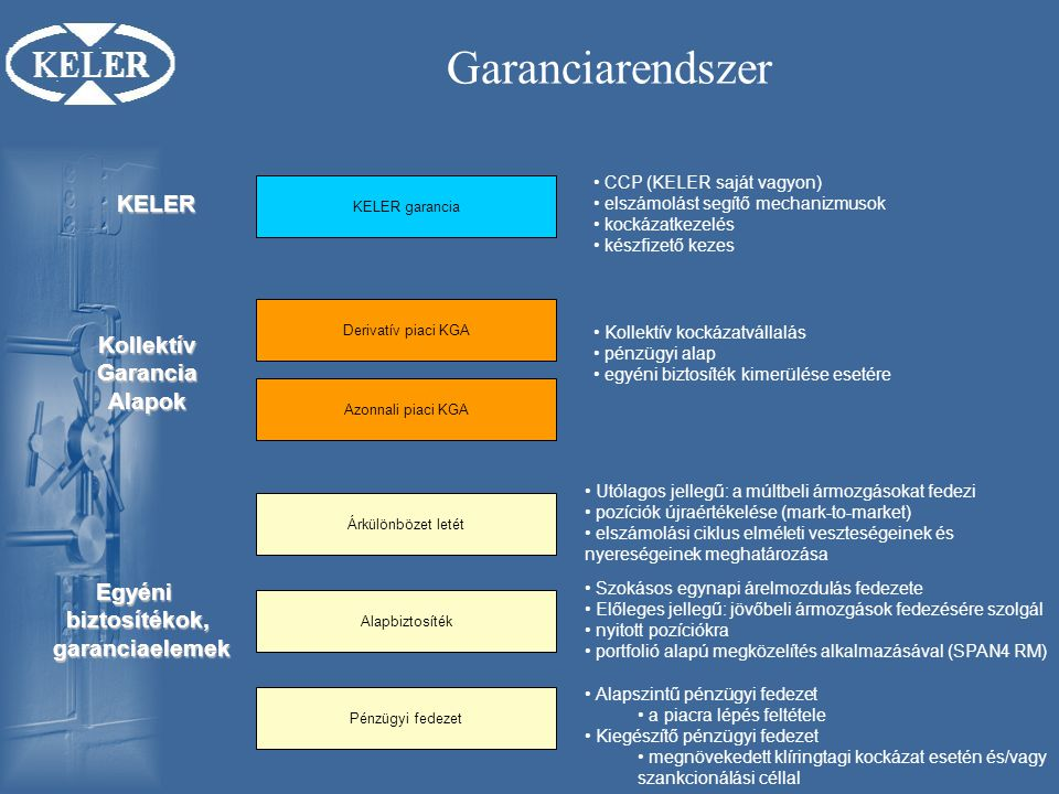 Garanciarendszer KELER Kollektív Garancia Alapok Egyéni biztosítékok,
