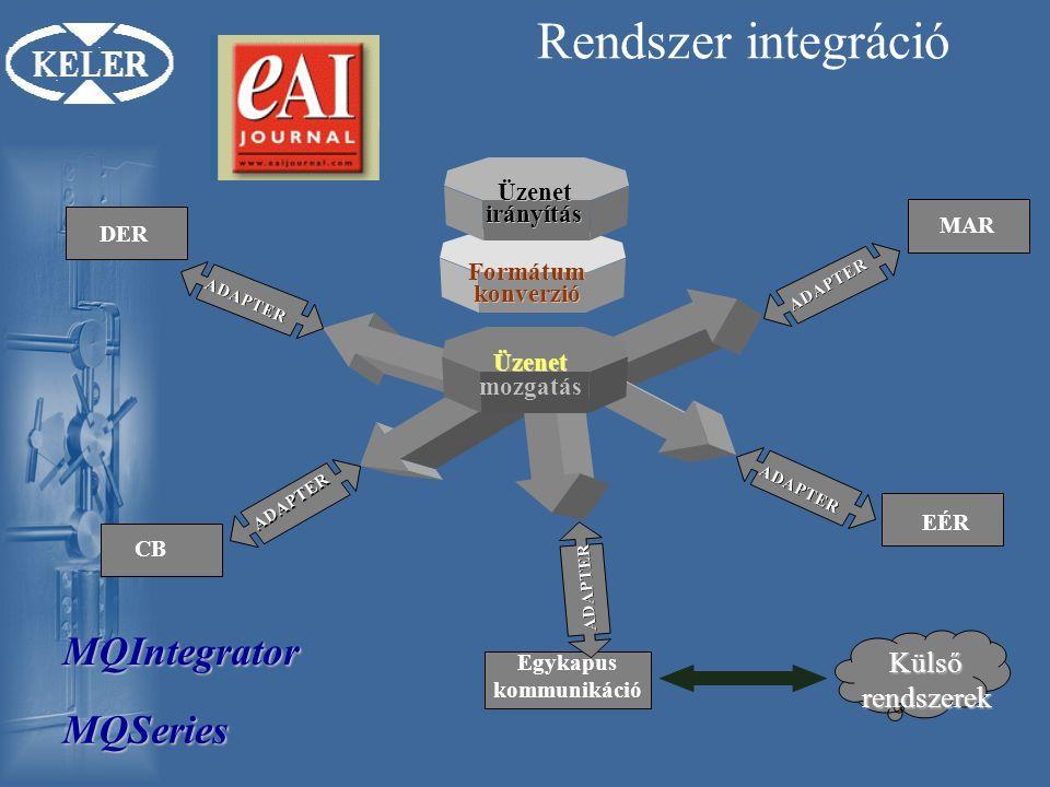 Rendszer integráció MQIntegrator MQSeries Külső rendszerek irányítás