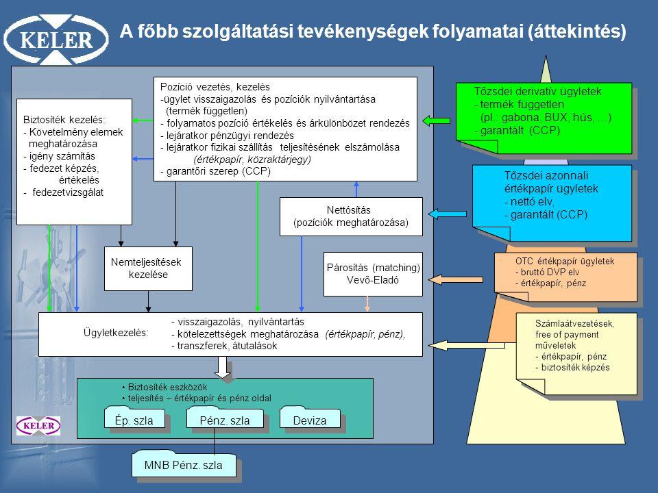 A főbb szolgáltatási tevékenységek folyamatai (áttekintés)