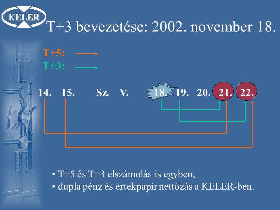 T+3 bevezetése: 2002. november 18.