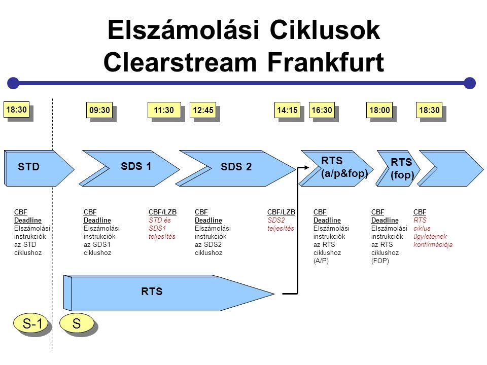Elszámolási Ciklusok Clearstream Frankfurt